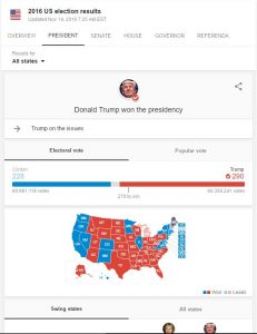 US Electoral Results as November 16, 2016; Google.